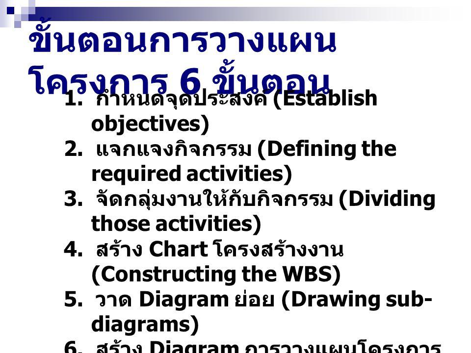 ขั้นตอนการวางแผน โครงการ 6 ขั้นตอน 1. กำหนดจุดประสงค์ (Establish objectives) 2. แจกแจงกิจกรรม (Defining the required activities) 3. จัดกลุ่มงานให้กับก