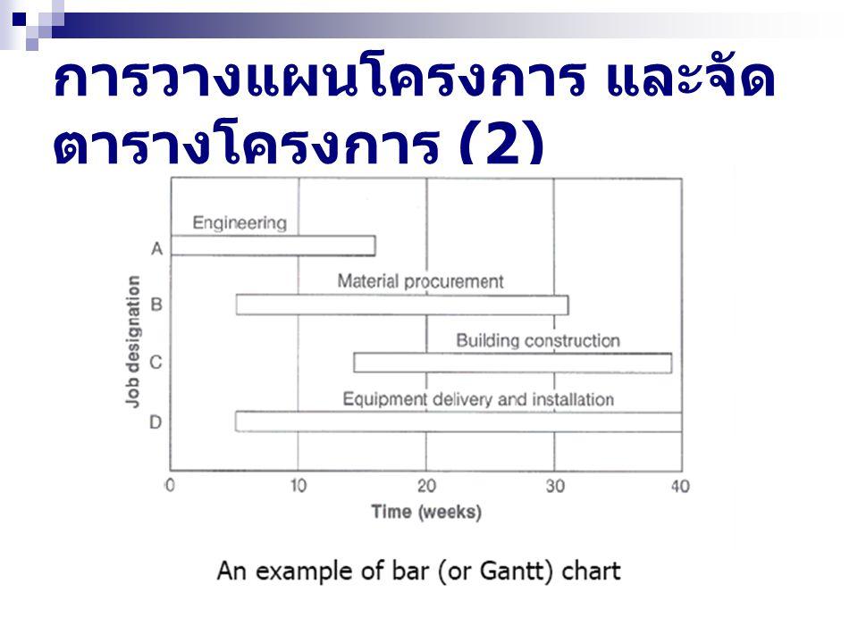 การวางแผนโครงการ และจัด ตารางโครงการ (2)