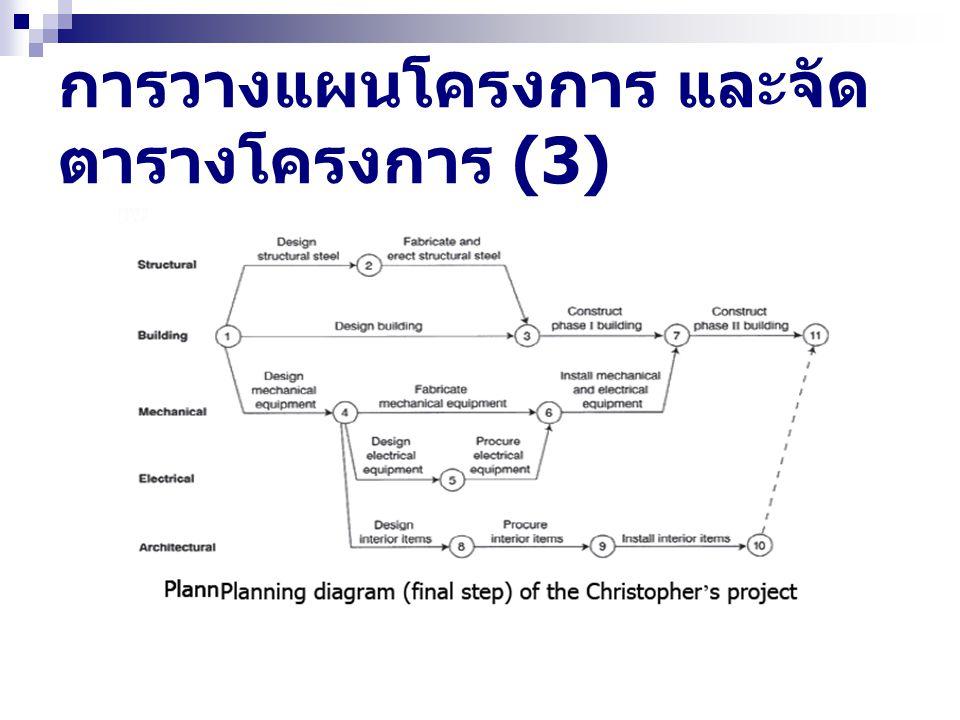 Application ที่ประยุกต์ใช้ หลักการของ PM (1) ในเชิงปฏิบัติของการนำหลักการ PM ไปใช้ใน อุตสาหกรรม ธุรกิจ ภาครัฐเพราะเป็นที่ยอมรับว่าช่วยแก้ปัญหาที่ ยุ่งยากได้ดี ถูกประยุกต์ใช้ในหลายๆ สาขาอาชีพ เช่น การ ก่อสร้าง ยานยนต์ วิศวกรรม ฯลฯ