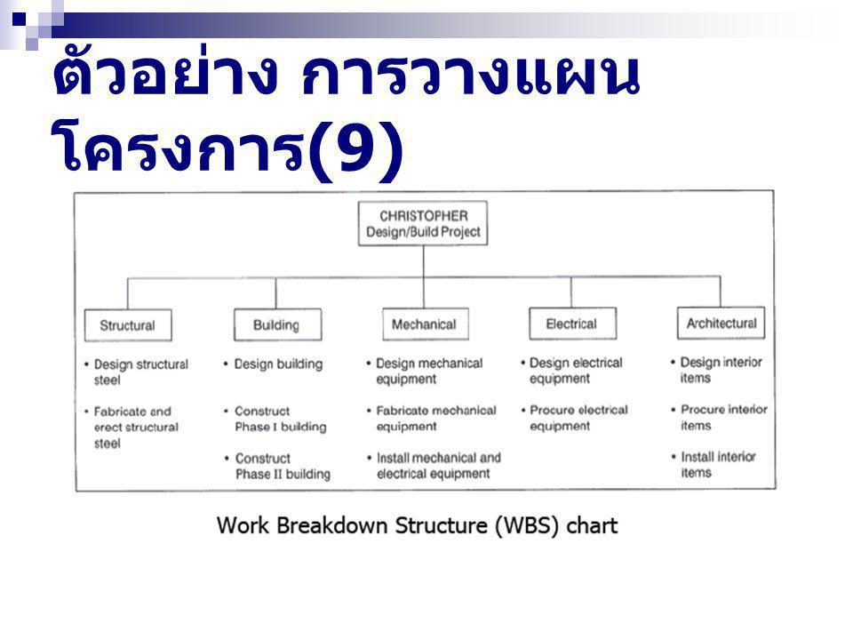 ตัวอย่าง การวางแผน โครงการ (9)