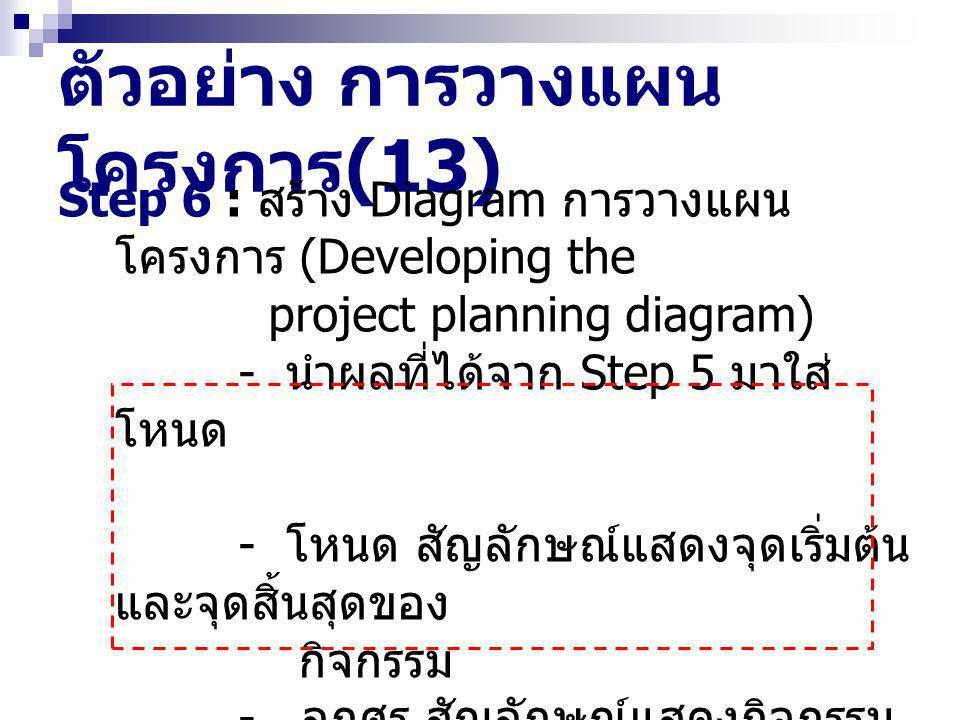 ตัวอย่าง การวางแผน โครงการ (13) Step 6 : สร้าง Diagram การวางแผน โครงการ (Developing the project planning diagram) - นำผลที่ได้จาก Step 5 มาใส่ โหนด - โหนด สัญลักษณ์แสดงจุดเริ่มต้น และจุดสิ้นสุดของ กิจกรรม - ลูกศร สัญลักษณ์แสดงกิจกรรม - ทิศทางของลูกศร หมายถึงการ ไหลของงาน