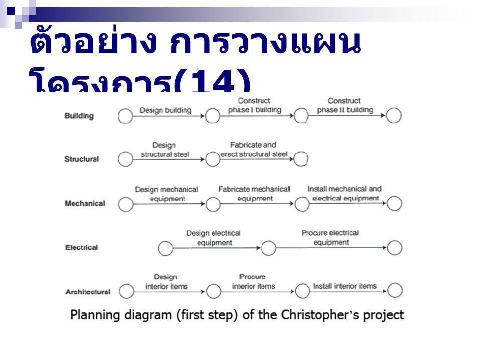 ตัวอย่าง การวางแผน โครงการ (14)