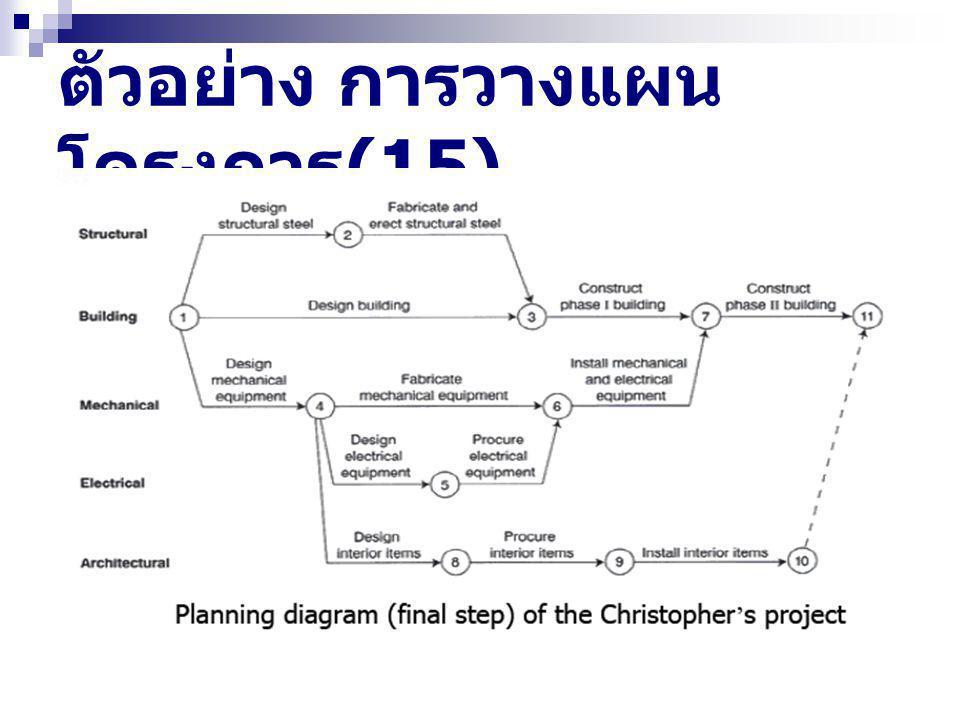 ตัวอย่าง การวางแผน โครงการ (15)