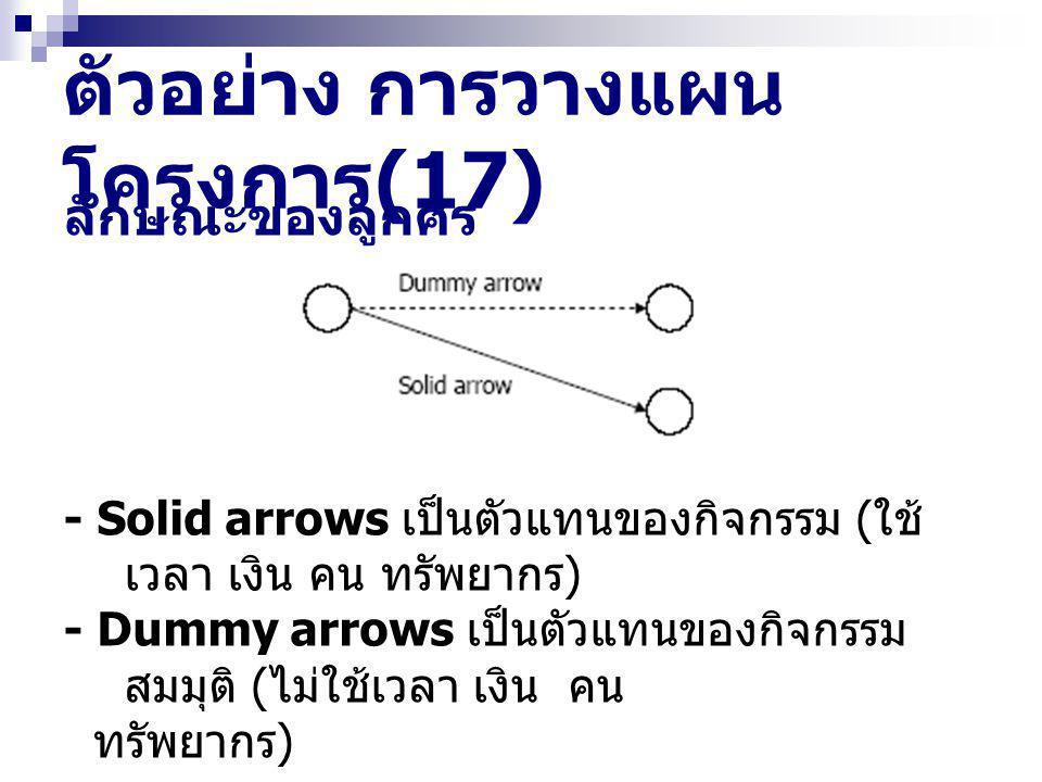 ตัวอย่าง การวางแผน โครงการ (17) ลักษณะของลูกศร - Solid arrows เป็นตัวแทนของกิจกรรม ( ใช้ เวลา เงิน คน ทรัพยากร ) - Dummy arrows เป็นตัวแทนของกิจกรรม ส