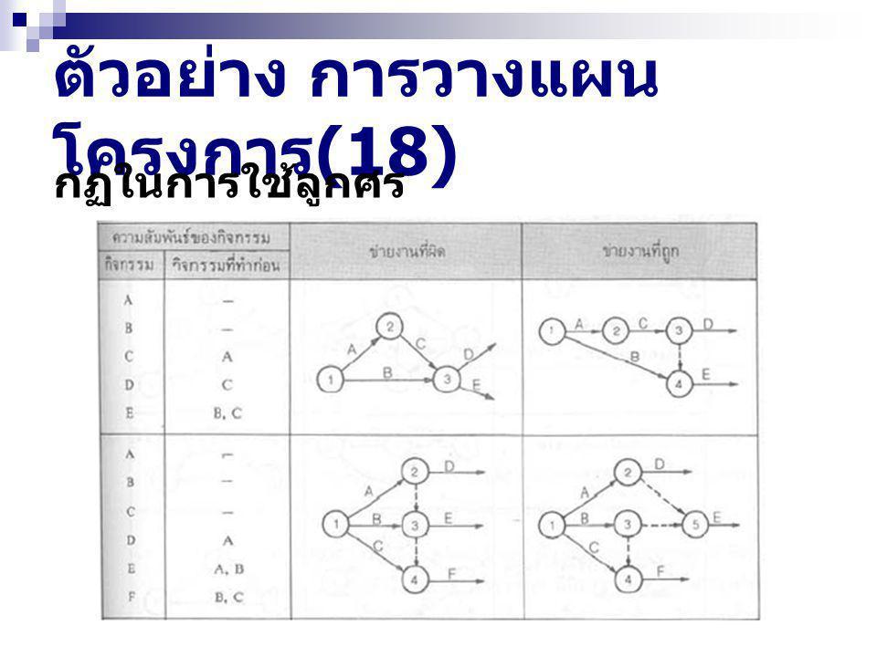 ตัวอย่าง การวางแผน โครงการ (18) กฏในการใช้ลูกศร