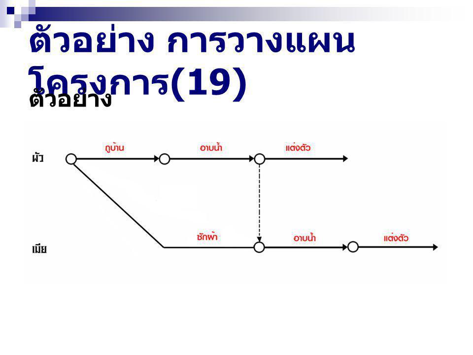 ตัวอย่าง การวางแผน โครงการ (19) ตัวอย่าง