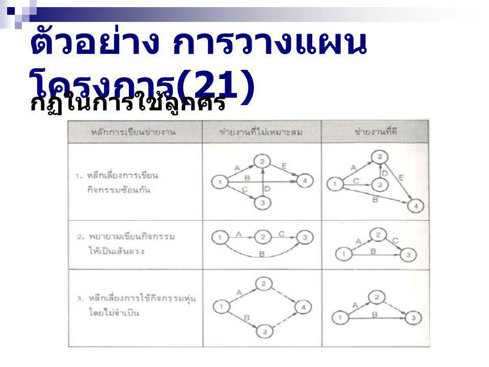 ตัวอย่าง การวางแผน โครงการ (21) กฏในการใช้ลูกศร