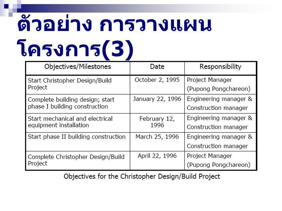 ตัวอย่าง การวางแผน โครงการ (3)