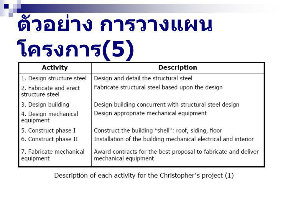 ตัวอย่าง การวางแผน โครงการ (6) Step 3 : จัดกลุ่มงานให้กับกิจกรรม (Dividing those activities) - จัดกลุ่มงานที่มีศาสตร์ สาขา หรือความเชี่ยวชาญเดียวกัน