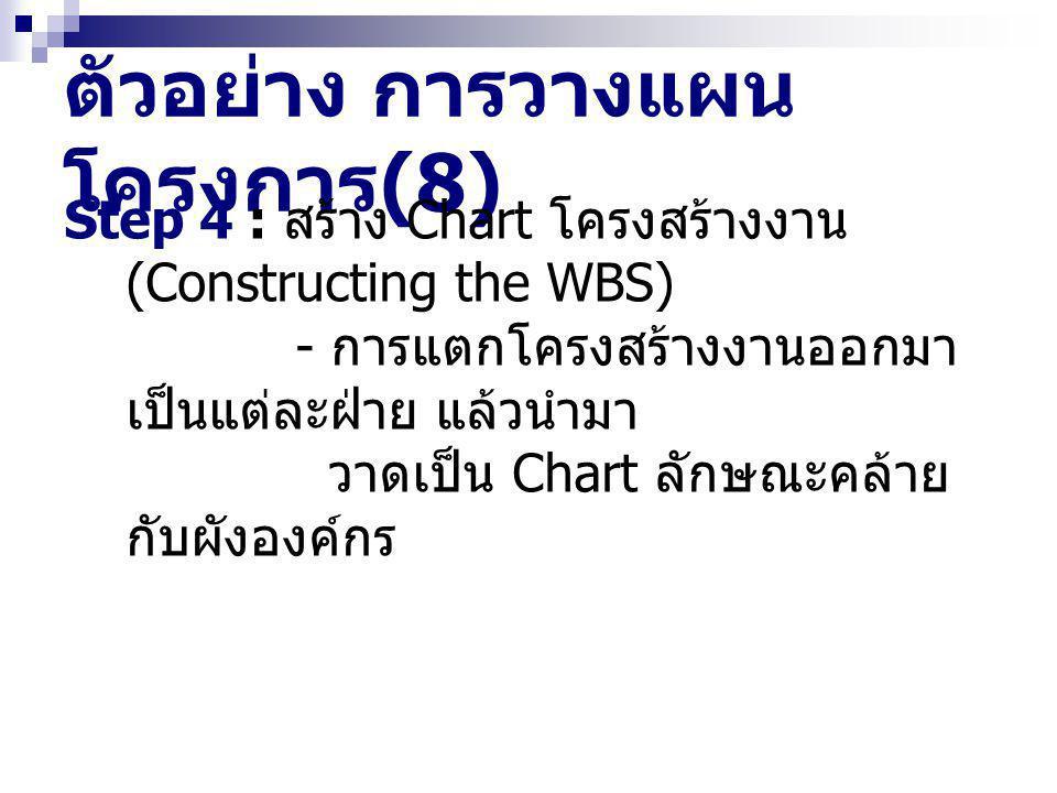 ตัวอย่าง การวางแผน โครงการ (8) Step 4 : สร้าง Chart โครงสร้างงาน (Constructing the WBS) - การแตกโครงสร้างงานออกมา เป็นแต่ละฝ่าย แล้วนำมา วาดเป็น Chart ลักษณะคล้าย กับผังองค์กร