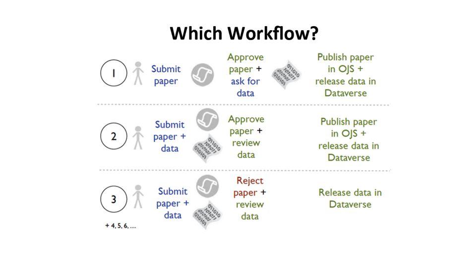 Mockups of OJS Plugin: Journal Setup