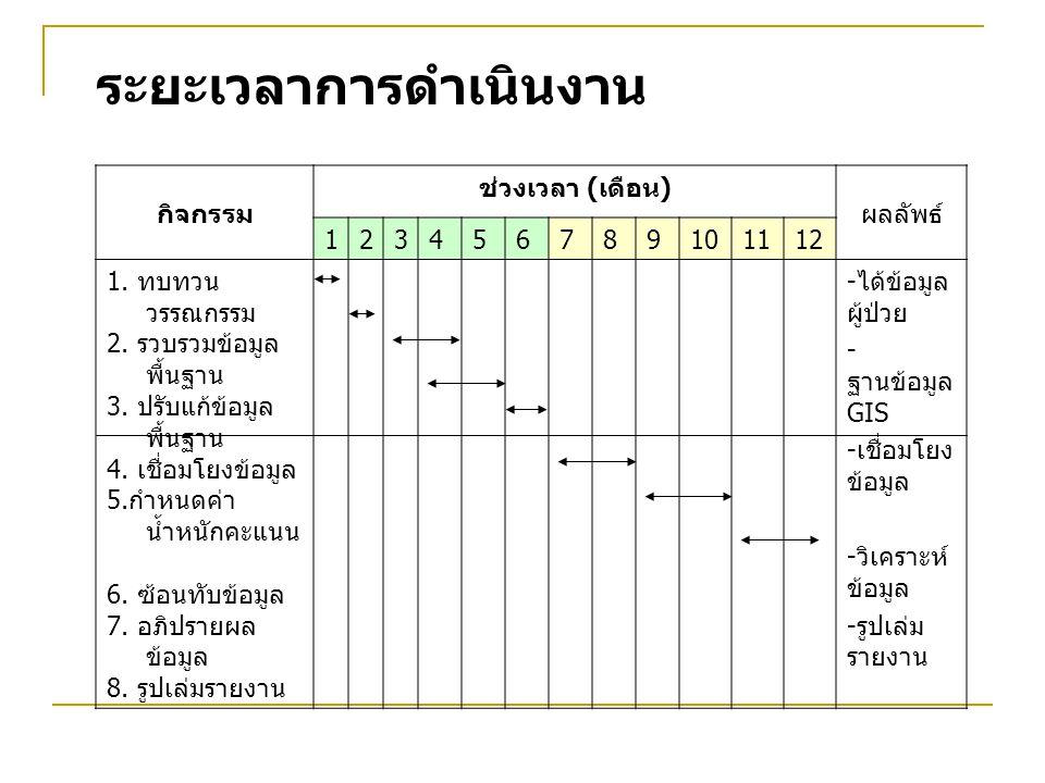 กิจกรรม ช่วงเวลา ( เดือน ) ผลลัพธ์ 123456789101112 1. ทบทวน วรรณกรรม 2. รวบรวมข้อมูล พื้นฐาน 3. ปรับแก้ข้อมูล พื้นฐาน 4. เชื่อมโยงข้อมูล 5. กำหนดค่า น