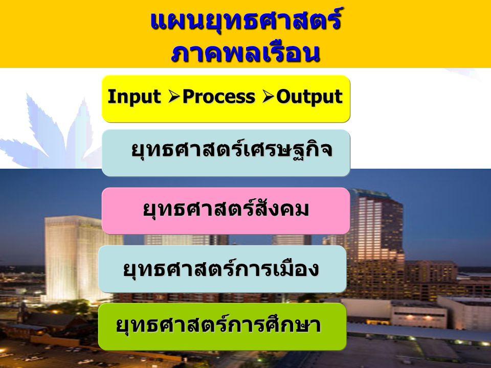 10 แผนยุทธศาสตร์ ภาคพลเรือน Input  Process  Output ยุทธศาสตร์เศรษฐกิจ ยุทธศาสตร์สังคม ยุทธศาสตร์การเมือง ยุทธศาสตร์การศึกษา