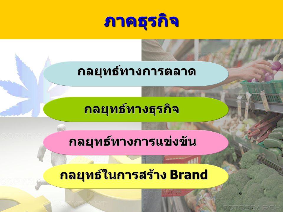 11ภาคธุรกิจกลยุทธ์ทางการตลาด กลยุทธ์ทางธุรกิจ กลยุทธ์ทางการแข่งขัน กลยุทธ์ในการสร้าง Brand