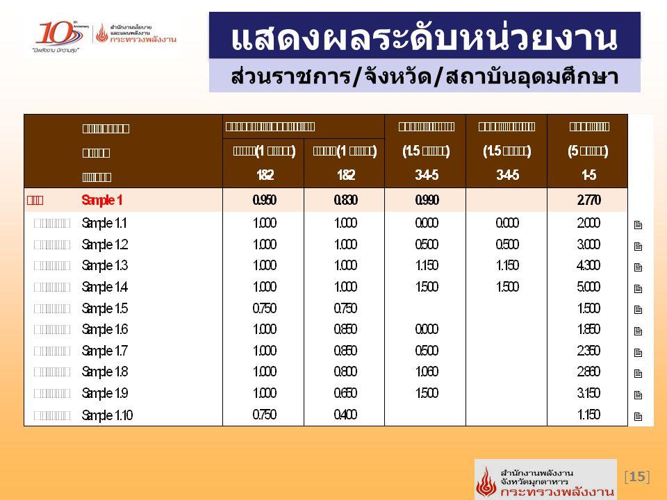 แสดงผลระดับหน่วยงาน [15] ส่วนราชการ/จังหวัด/สถาบันอุดมศึกษา