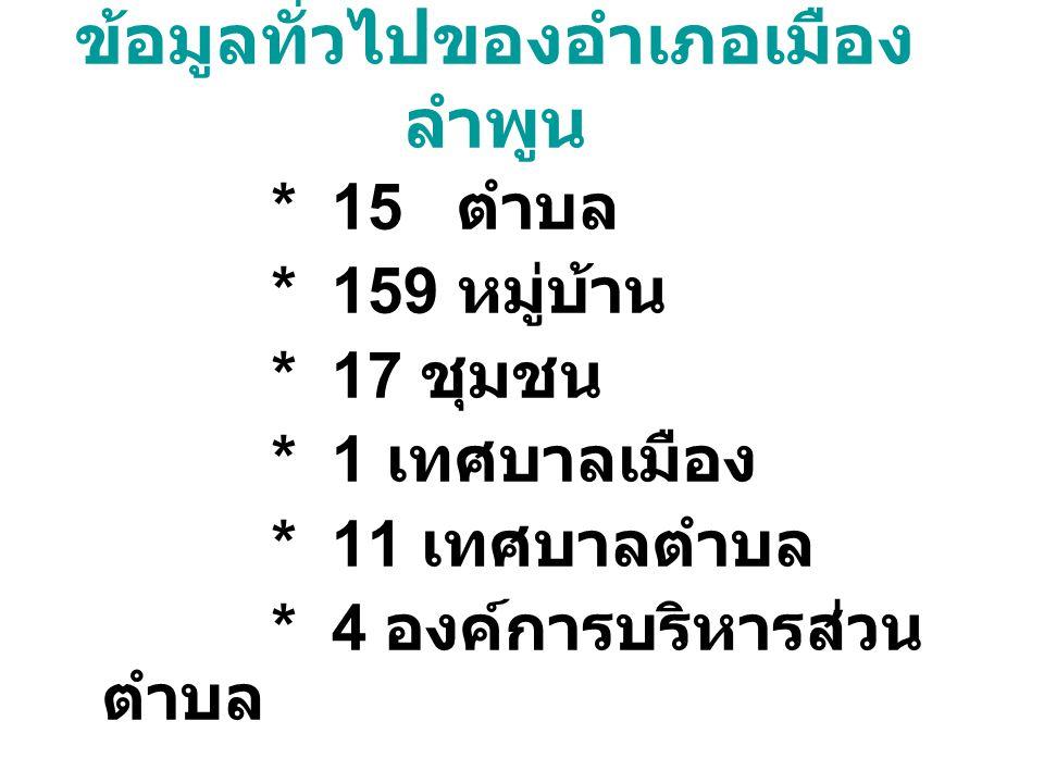 ข้อมูลทั่วไปของอำเภอเมือง ลำพูน * 15 ตำบล * 159 หมู่บ้าน * 17 ชุมชน * 1 เทศบาลเมือง * 11 เทศบาลตำบล * 4 องค์การบริหารส่วน ตำบล