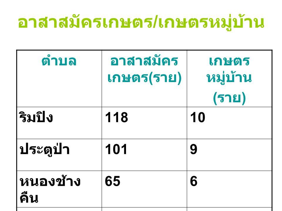 อาสาสมัครเกษตร / เกษตรหมู่บ้าน ตำบลอาสาสมัคร เกษตร ( ราย ) เกษตร หมู่บ้าน ( ราย ) ริมปิง 11810 ประตูป่า 1019 หนองช้าง คืน 656 บ้านแป้น 659