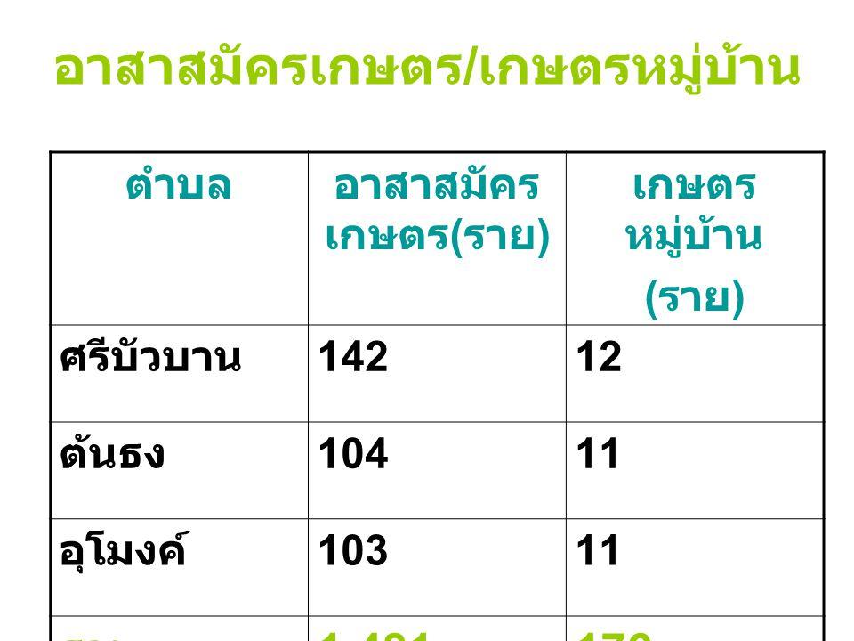 อาสาสมัครเกษตร / เกษตรหมู่บ้าน ตำบลอาสาสมัคร เกษตร ( ราย ) เกษตร หมู่บ้าน ( ราย ) ศรีบัวบาน 14212 ต้นธง 10411 อุโมงค์ 10311 รวม 1,481176