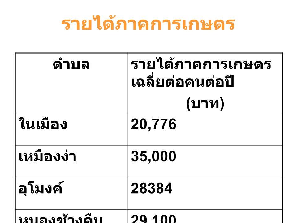 รายได้ภาคการเกษตร ตำบลรายได้ภาคการเกษตร เฉลี่ยต่อคนต่อปี ( บาท ) ประตูป่า 35,155 ริมปิง 35,000 ต้นธง 26,091 บ้านแป้น 30,500