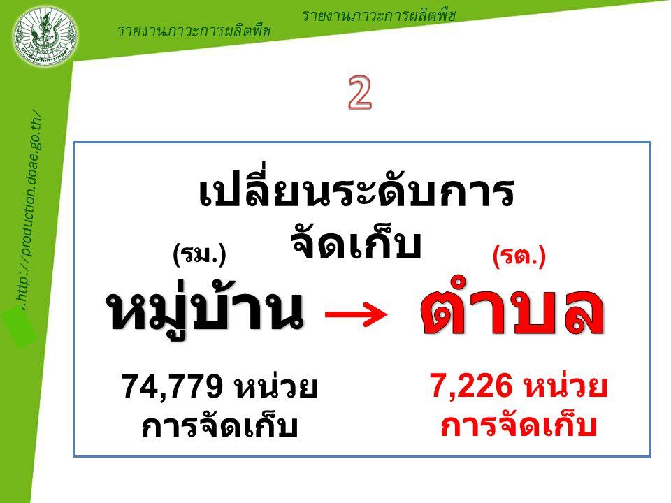เปลี่ยนระดับการ จัดเก็บ 74,779 หน่วย การจัดเก็บ 7,226 หน่วย การจัดเก็บ ( รม.) ( รต.)