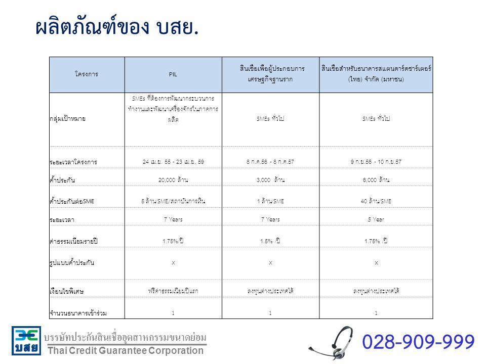 บรรษัทประกันสินเชื่ออุตสาหกรรมขนาดย่อม Thai Credit Guarantee Corporation ผลิตภัณฑ์ของ บสย. โครงการPIL สินเชื่อเพื่อผู้ประกอบการ เศรษฐกิจฐานราก สินเชื่