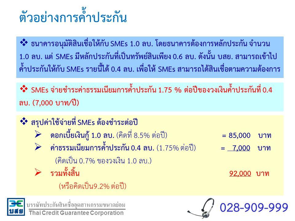 บรรษัทประกันสินเชื่ออุตสาหกรรมขนาดย่อม Thai Credit Guarantee Corporation ตัวอย่างการค้ำประกัน  ธนาคารอนุมัติสินเชื่อให้กับ SMEs 1.0 ลบ. โดยธนาคารต้อง