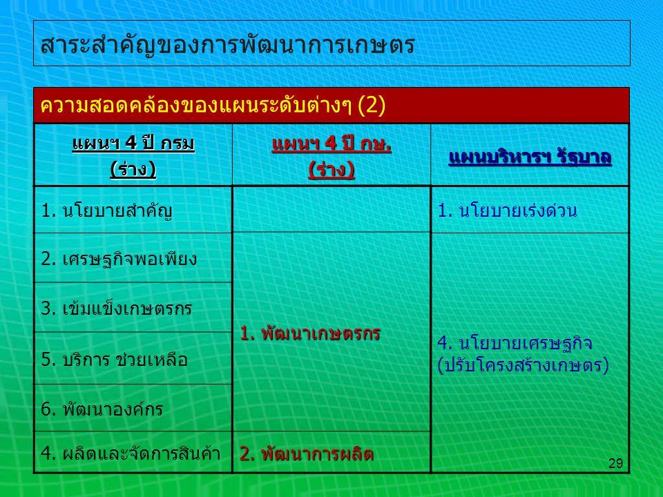 29 สาระสำคัญของการพัฒนาการเกษตร ความสอดคล้องของแผนระดับต่างๆ (2) 1. นโยบายสำคัญ 2. เศรษฐกิจพอเพียง 3. เข้มแข็งเกษตรกร 5. บริการ ช่วยเหลือ 6. พัฒนาองค์