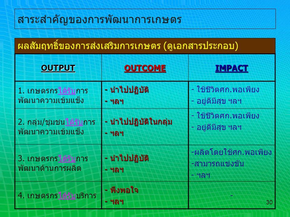 30 สาระสำคัญของการพัฒนาการเกษตร ผลสัมฤทธิ์ของการส่งเสริมการเกษตร (ดูเอกสารประกอบ) OUTPUTOUTCOMEIMPACT - นำไปปฏิบัติ - ฯลฯ - นำไปปฏิบัติในกลุ่ม - ฯลฯ -