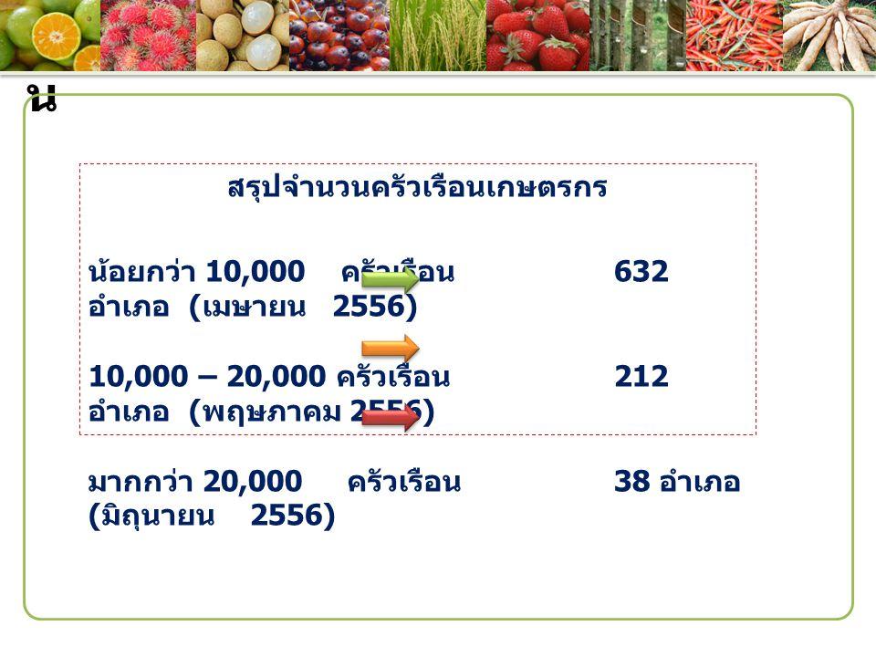 ประเด็ น สรุปจำนวนครัวเรือนเกษตรกร น้อยกว่า 10,000 ครัวเรือน 632 อำเภอ ( เมษายน 2556) 10,000 – 20,000 ครัวเรือน 212 อำเภอ ( พฤษภาคม 2556) มากกว่า 20,0