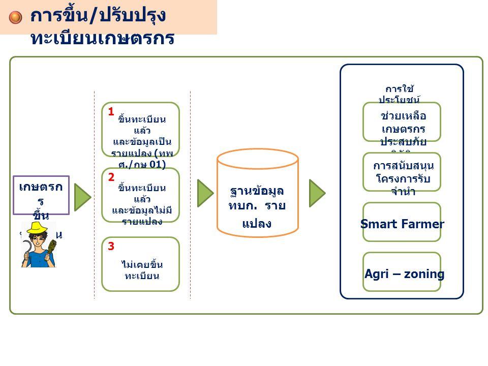 เกษตรก ร ขึ้น ทะเบียน 1 2 3 ขึ้นทะเบียน แล้ว และข้อมูลเป็น รายแปลง ( ทพ ศ./ กษ 01) ขึ้นทะเบียน แล้ว และข้อมูลไม่มี รายแปลง ไม่เคยขึ้น ทะเบียน ฐานข้อมู