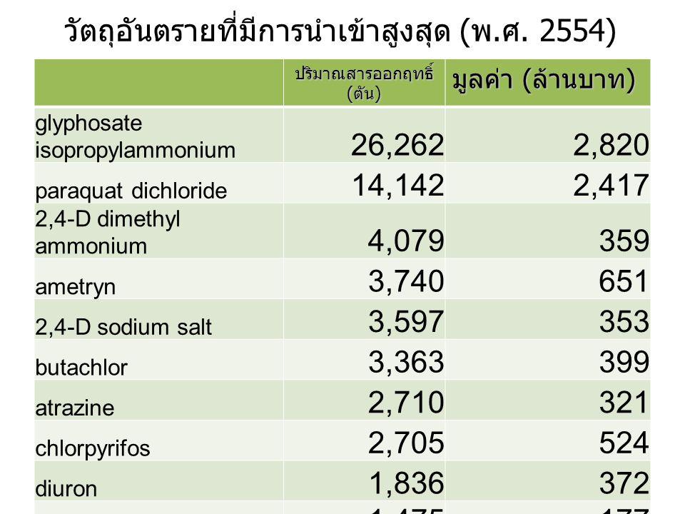 วัตถุอันตรายที่มีการนำเข้าสูงสุด (พ.ศ. 2554) ปริมาณสารออกฤทธิ์ (ตัน) มูลค่า (ล้านบาท) glyphosate isopropylammonium 26,2622,820 paraquat dichloride 14,