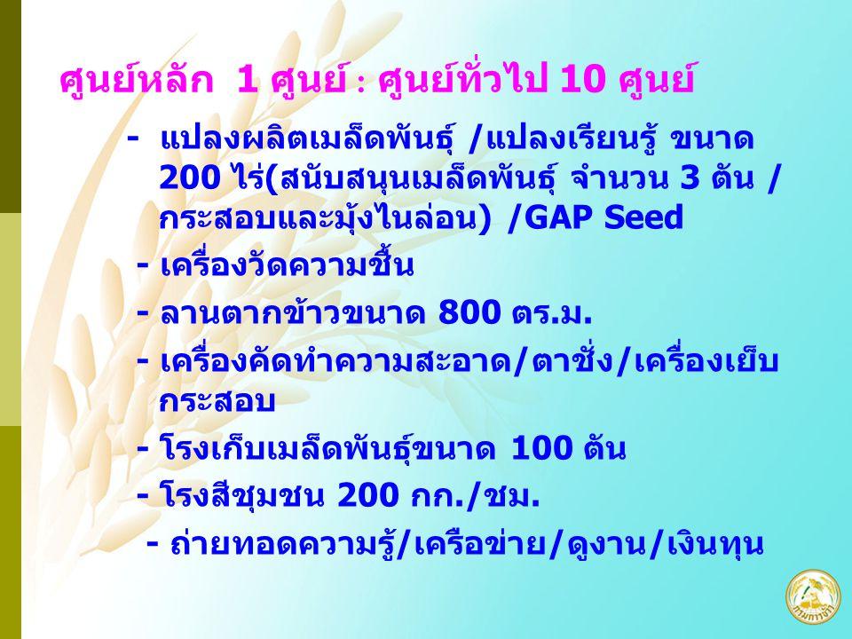 ศูนย์หลัก 1 ศูนย์ : ศูนย์ทั่วไป 10 ศูนย์ - แปลงผลิตเมล็ดพันธุ์ /แปลงเรียนรู้ ขนาด 200 ไร่(สนับสนุนเมล็ดพันธุ์ จำนวน 3 ตัน / กระสอบและมุ้งไนล่อน) /GAP