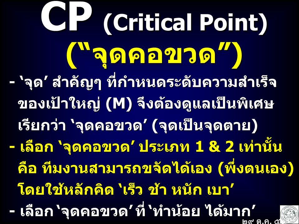CP (Critical Point) ( จุดคอขวด ) - 'จุด' สำคัญๆ ที่กำหนดระดับความสำเร็จ ของเป้าใหญ่ (M) จึงต้องดูแลเป็นพิเศษ ของเป้าใหญ่ (M) จึงต้องดูแลเป็นพิเศษ เรียกว่า 'จุดคอขวด' (จุดเป็นจุดตาย) เรียกว่า 'จุดคอขวด' (จุดเป็นจุดตาย) - เลือก 'จุดคอขวด' ประเภท 1 & 2 เท่านั้น คือ ทีมงานสามารถขจัดได้เอง (พึ่งตนเอง) คือ ทีมงานสามารถขจัดได้เอง (พึ่งตนเอง) โดยใช้หลักคิด 'เร็ว ช้า หนัก เบา' โดยใช้หลักคิด 'เร็ว ช้า หนัก เบา' - เลือก 'จุดคอขวด' ที่ 'ทำน้อย ได้มาก' ๒๙ ต.
