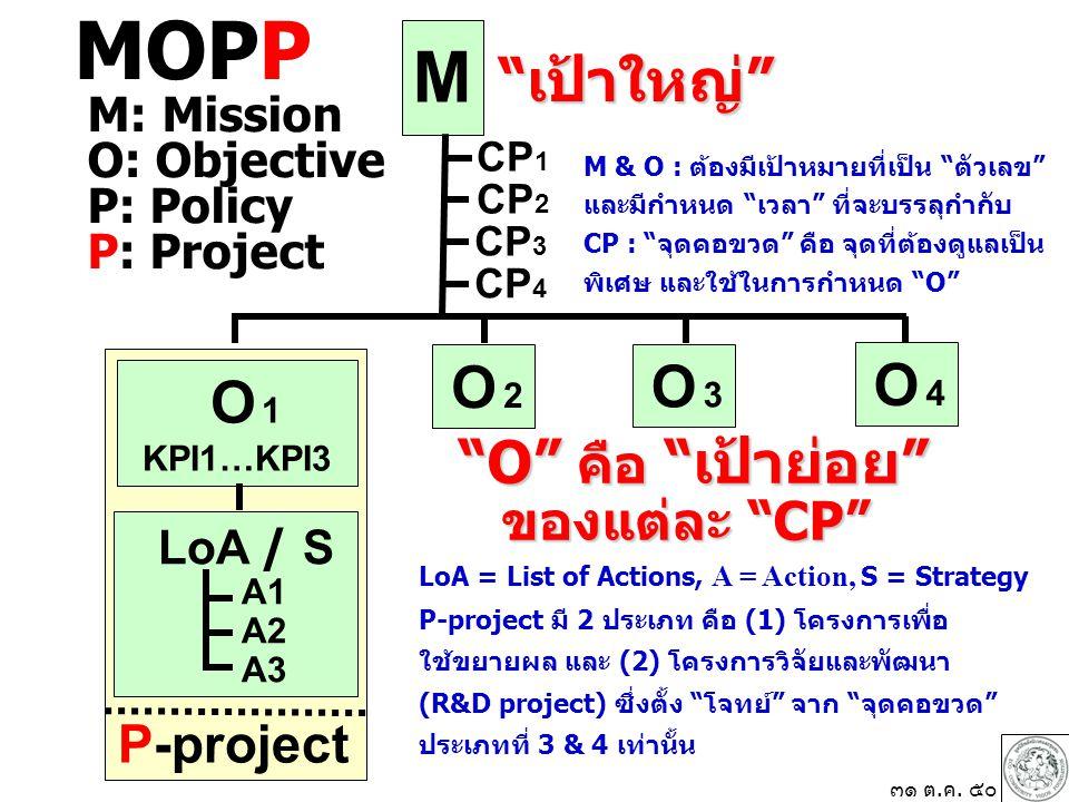 M O 1 KPI1…KPI3 O 2 O 2 LoA / S A1 A2 A3 CP 1 เป้าใหญ่ O คือ เป้าย่อย ของแต่ละ CP P-project O 3 O 3 ๓๑ ต.ค.