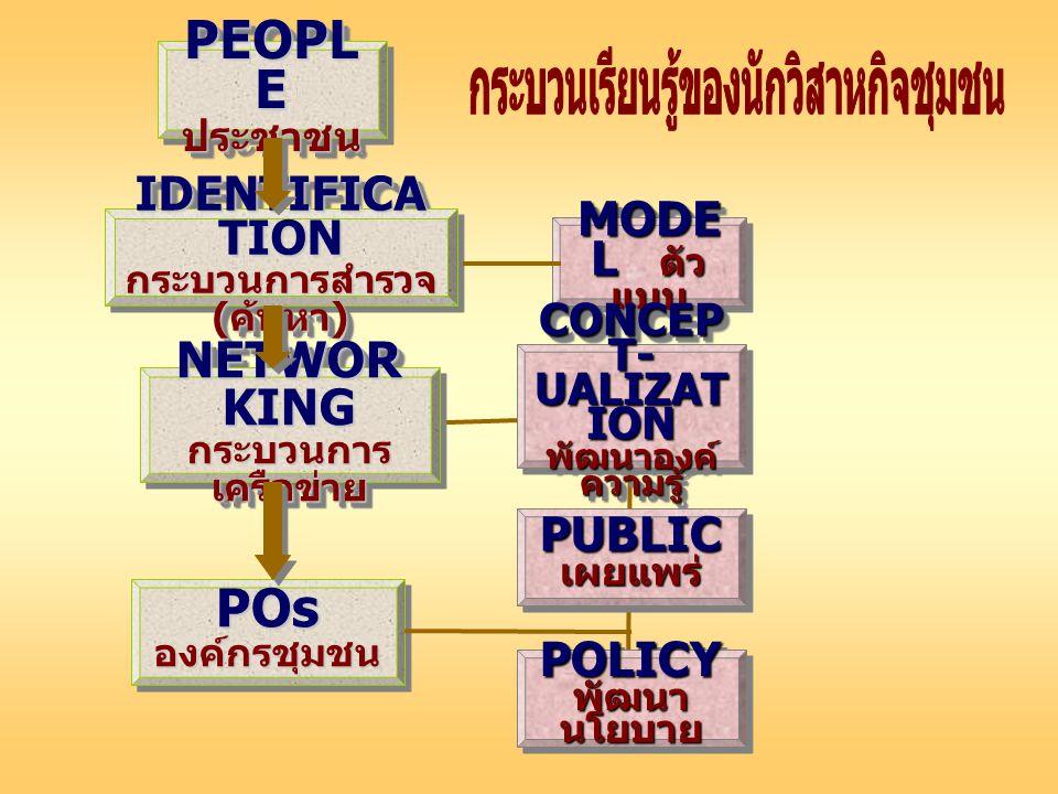 PEOPL E ประชาชน IDENTIFICA TION กระบวนการสำรวจ ( ค้นหา ) NETWOR KING กระบวนการ เครือข่าย POs องค์กรชุมชน MODE L ตัว แบบ CONCEP T- UALIZAT ION พัฒนาองค