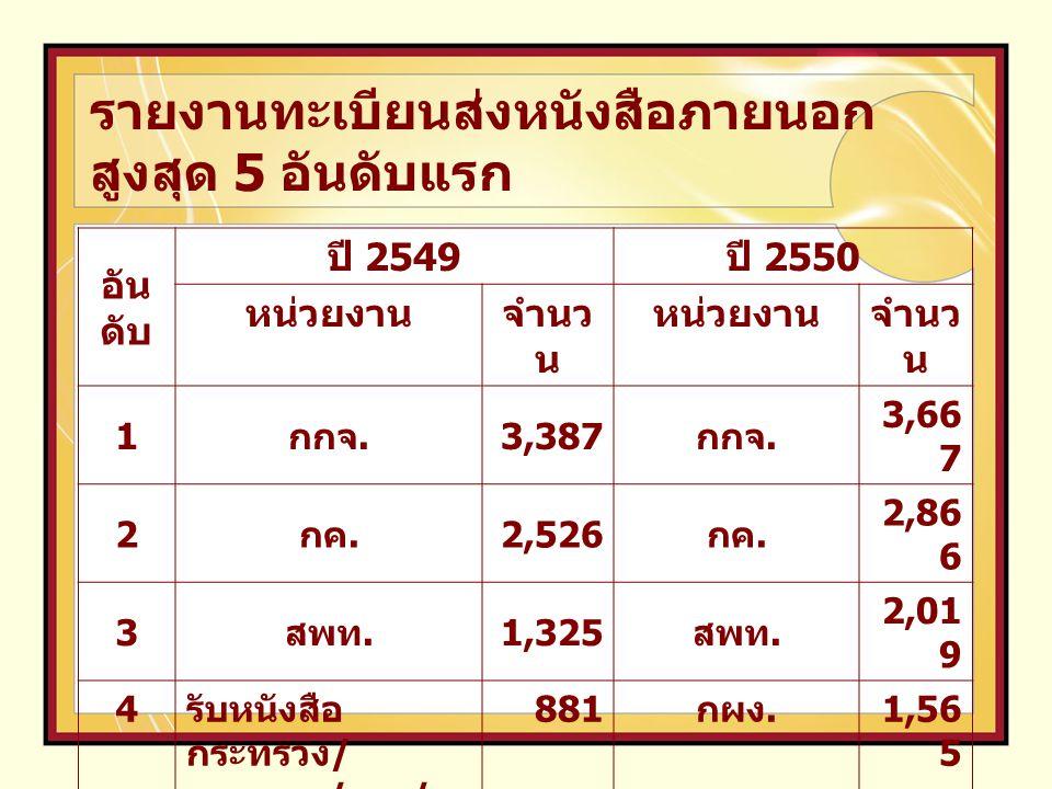 อัน ดับ ปี 2549 ปี 2550 หน่วยงานจำนว น หน่วยงานจำนว น 1 กกจ. 3,387 กกจ. 3,66 7 2 กค. 2,526 กค. 2,86 6 3 สพท. 1,325 สพท. 2,01 9 4 รับหนังสือ กระทรวง /
