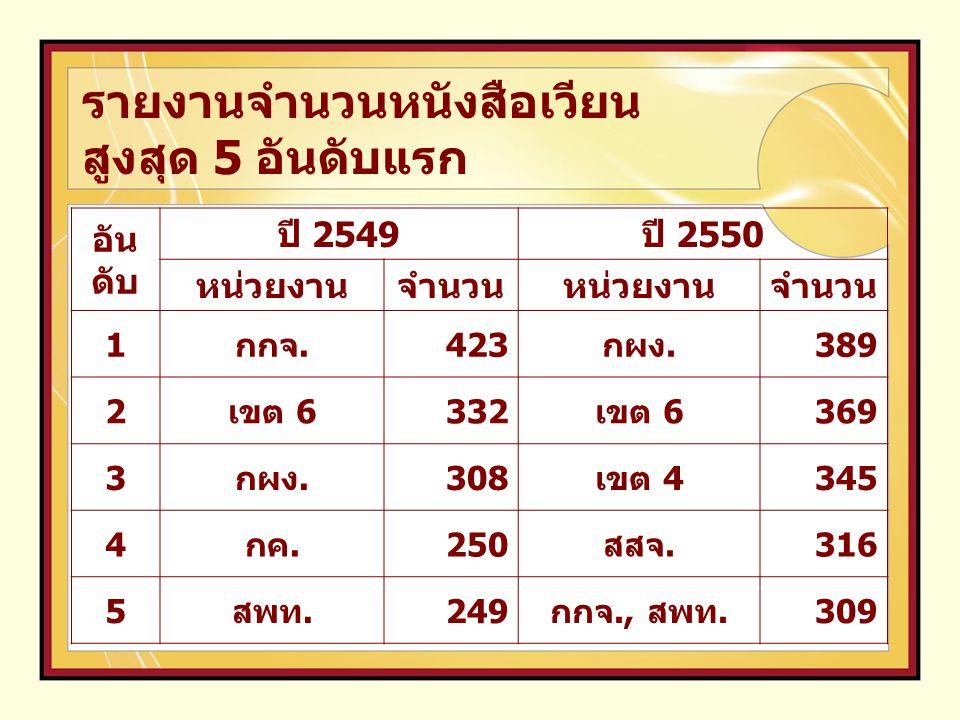 ลำ ดับ ปี 2549 ปี 2550 หน่วยงานจำน วน หน่วยงานจำน วน 1 ออกเลขที่หนังสือ กรม ( สลก.) 1,65 2 ออกเลขที่หนังสือ กรม ( สลก.) 1,56 9 2 เขต 1 91 เขต 1 104 3 เขต 6 60 เขต 6 91 4 กผง.