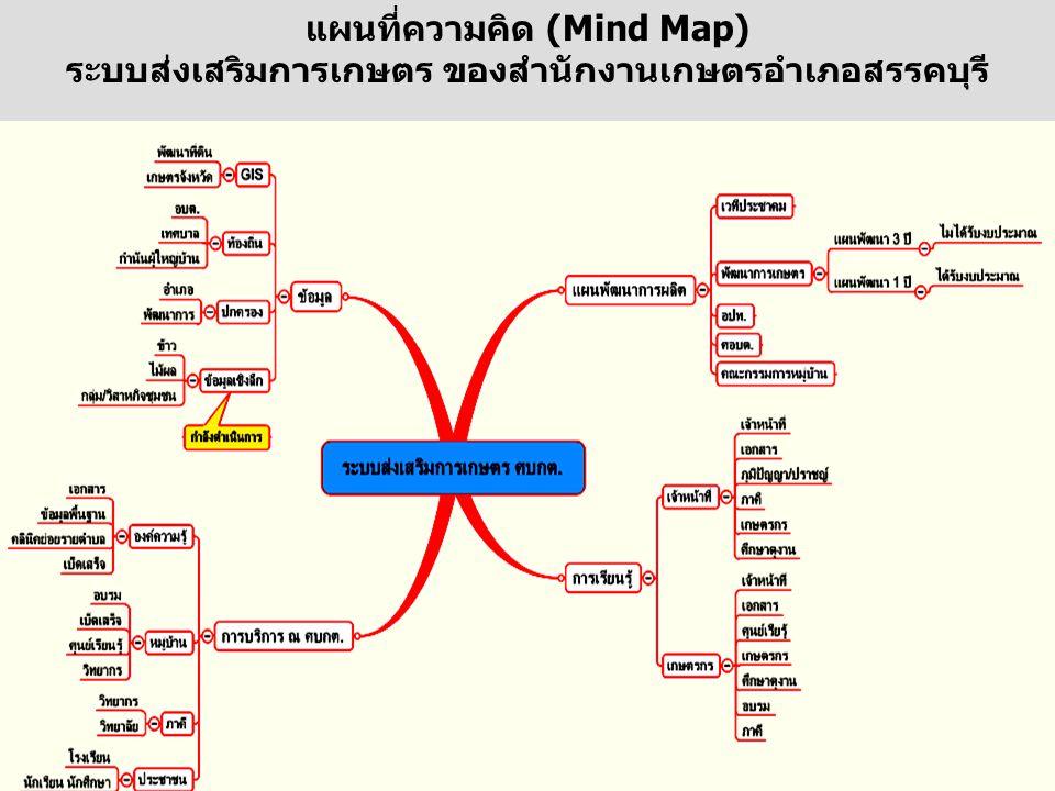 แผนที่ความคิด (Mind Map) ระบบส่งเสริมการเกษตร ของสำนักงานเกษตรอำเภอสรรคบุรี