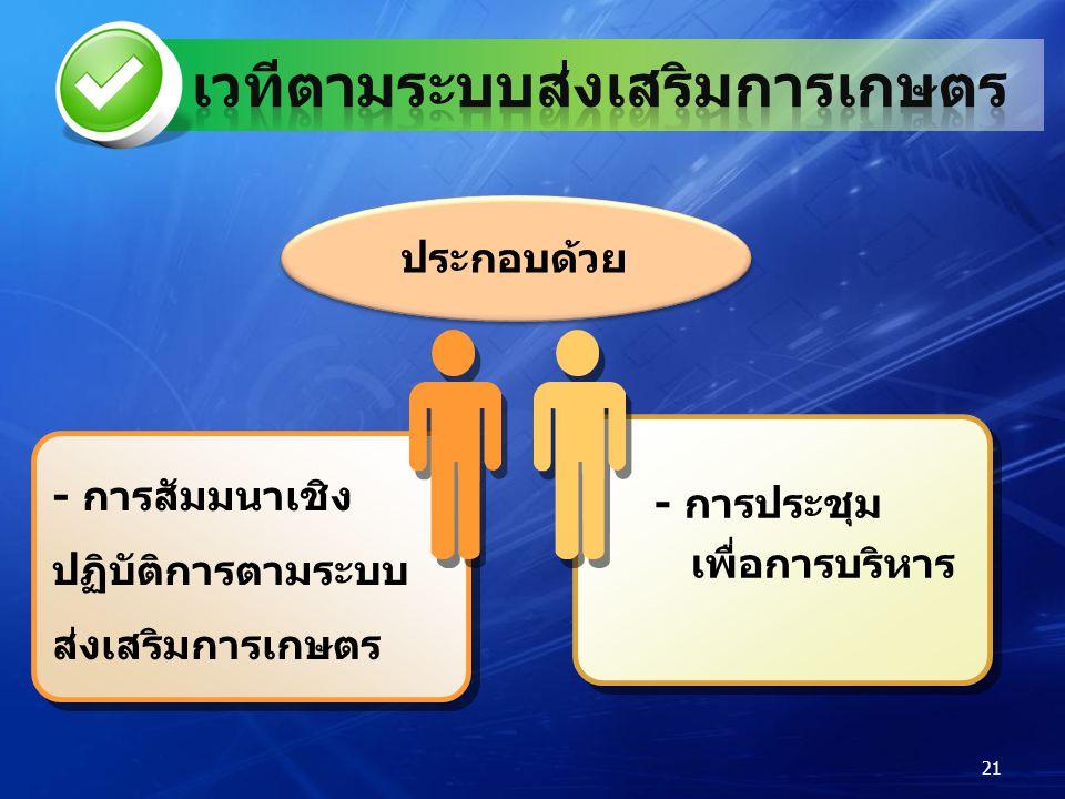 ประกอบด้วย - การประชุม เพื่อการบริหาร - การประชุม เพื่อการบริหาร - การสัมมนาเชิง ปฏิบัติการตามระบบ ส่งเสริมการเกษตร - การสัมมนาเชิง ปฏิบัติการตามระบบ