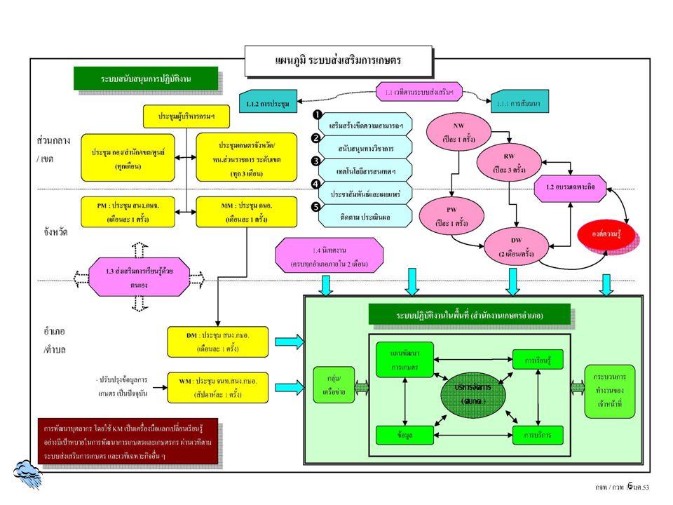 3.การสัมมนาเชิงปฏิบัติการระดับจังหวัด (Provincial Workshop: PW) เพื่อเป็นเวทีให้เจ้าหน้าที่ส่งเสริมการเกษตรของจังหวัดได้ ร่วมกันกำหนดแนวทางการดำเนินงาน และเป็นกลไกในการ ขับเคลื่อนการนำองค์ความรู้ไปใช้ในการปฏิบัติงาน ดำเนินการ โดยสำนักงานเกษตรจังหวัด กำหนดจัดอย่างน้อยปีละ 1 ครั้ง ทั้งนี้ จังหวัดสามารถเชิญศูนย์ปฏิบัติการหรือผู้มีส่วนเกี่ยวข้อง เข้าร่วมได้ตามความเหมาะสม เวทีสัมมนาเชิงปฏิบัติการ ตามระบบส่งเสริมการเกษตร 27
