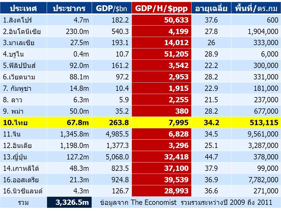 ประเทศประชากรGDP /$bn GDP/H/$pppอายุเฉลี่ยพื้นที่/ตร.กม 1.สิงคโปร์4.7m182.250,63337.6600 2.อินโดนีเซีย230.0m540.34,19927.81,904,000 3.มาเลเซีย27.5m193