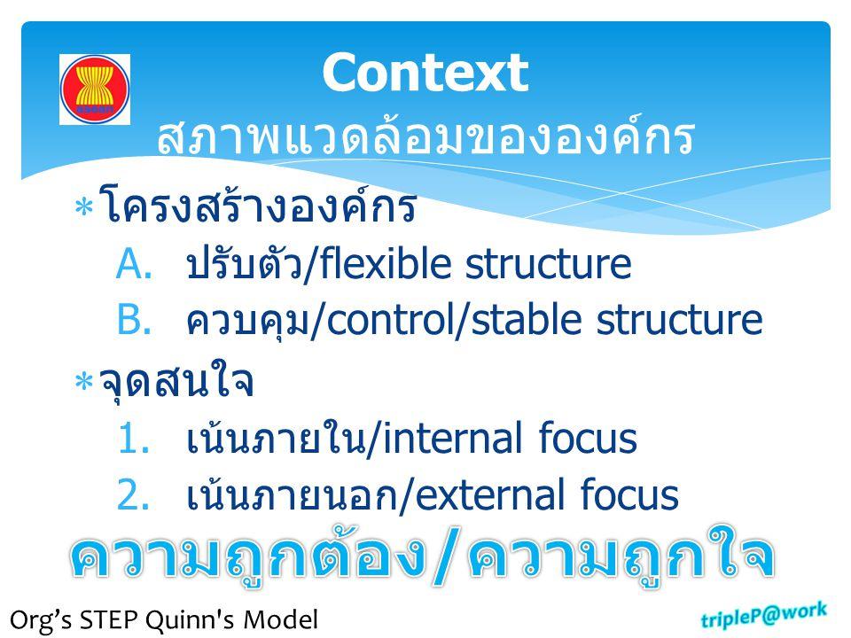 Context สภาพแวดล้อมขององค์กร  โครงสร้างองค์กร A.ปรับตัว/flexible structure B.ควบคุม/control/stable structure  จุดสนใจ 1.เน้นภายใน/internal focus 2.เ