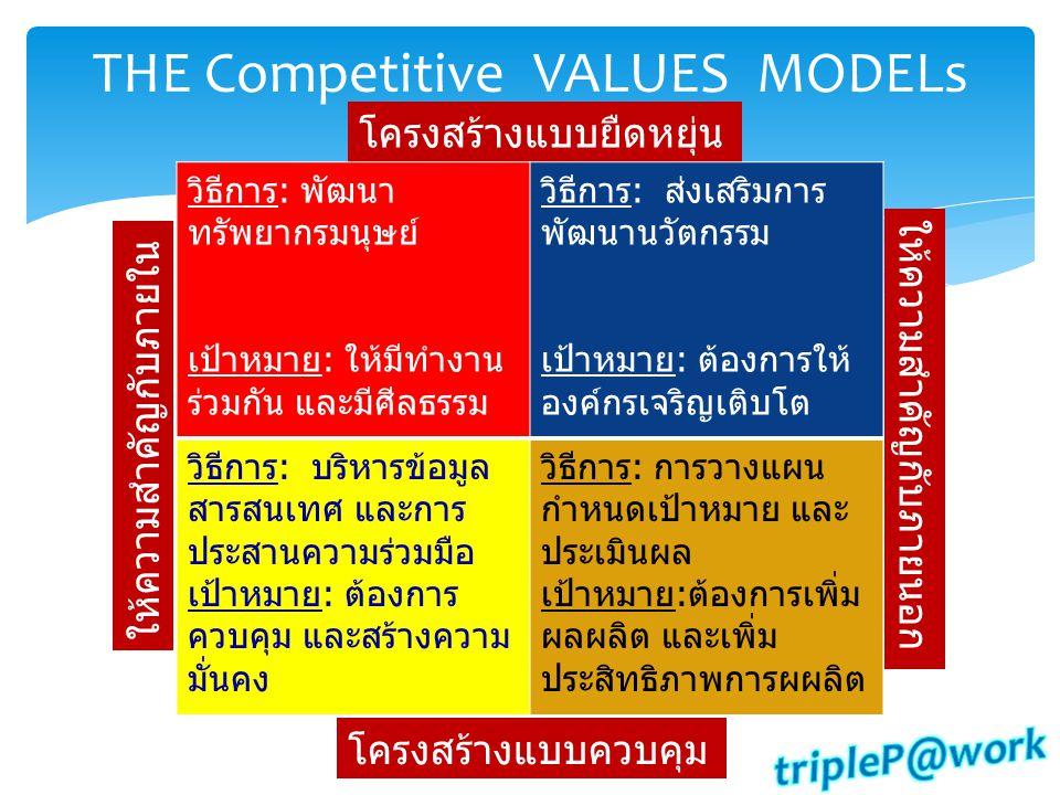 THE Competitive VALUES MODELs โครงสร้างแบบควบคุม โครงสร้างแบบยืดหยุ่น ให้ความสำคัญกับภายนอก ให้ความสำคัญกับภายใน วิธีการ: พัฒนา ทรัพยากรมนุษย์ เป้าหมา