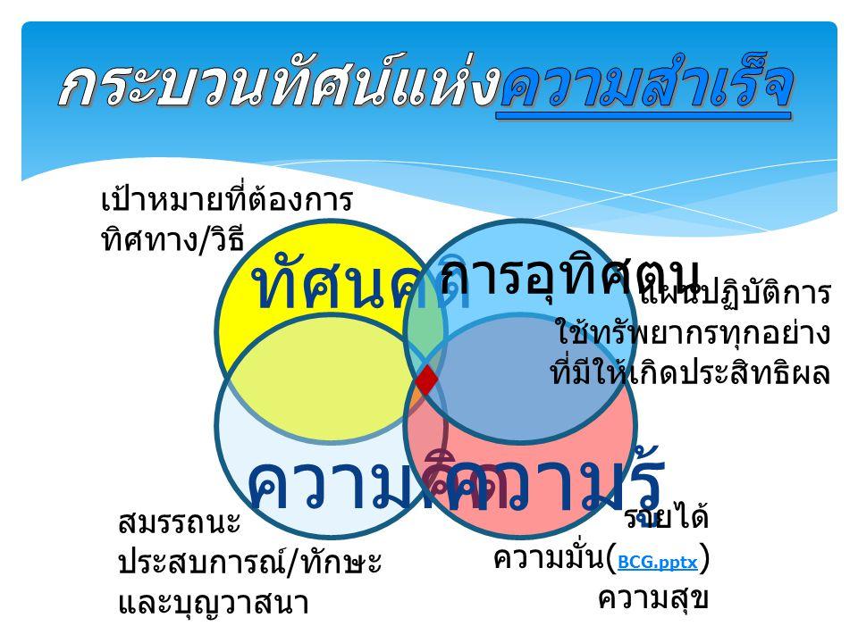 ทัศนคติ ความคิด ความรู้ รายได้ ความมั่น( BCG.pptx ) BCG.pptx ความสุข สมรรถนะ ประสบการณ์/ทักษะ และบุญวาสนา เป้าหมายที่ต้องการ ทิศทาง/วิธี การอุทิศตน แผ