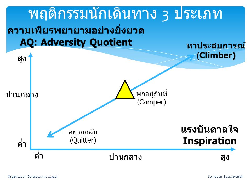Somboon BoonyavanichOrganization Development Model พฤติกรรมนักเดินทาง 3 ประเภท แรงบันดาลใจ Inspiration ความ เพียรพยายามอย่างยิ่งยวด AQ: Adversity Quot