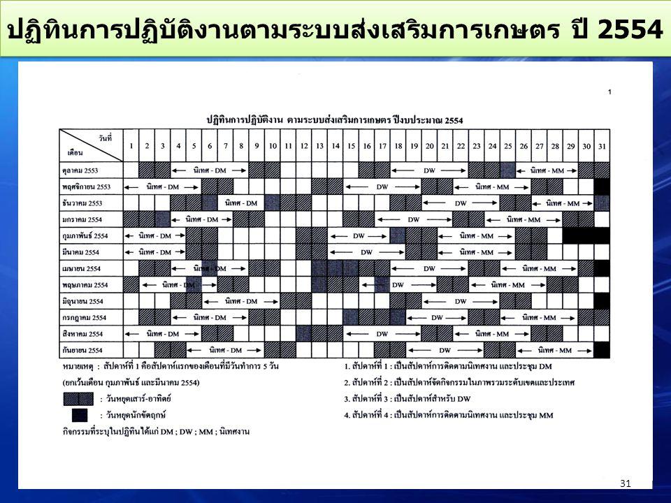 ปฏิทินการปฏิบัติงานตามระบบส่งเสริมการเกษตร ปี 2554 31