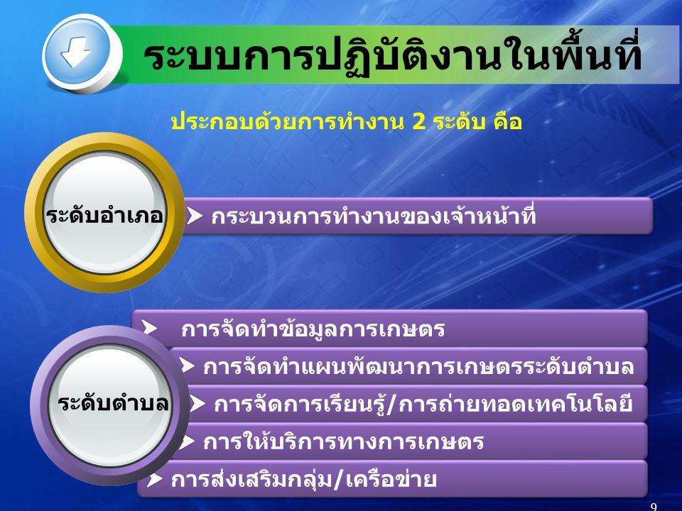 ประกอบด้วยการทำงาน 2 ระดับ คือ 9 ระดับตำบล ระดับอำเภอ ระบบการปฏิบัติงานในพื้นที่ 9