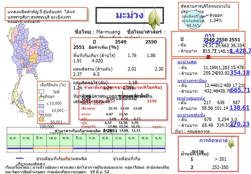 ชื่อไทย : Ma-muang ชื่อวิทยาศาสตร์ : Mangifera indica L. มะม่วง เรียบเรียงโดย : นางสาวสุนันทา พ่วงเสมา นักวิชาการผู้รับชอบมะม่วง กลุ่มฯไม้ผล สำนักส่งเ