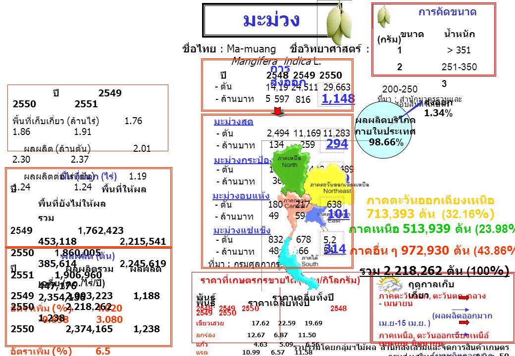 ปี 254825492550 - ตัน 14,19 5 24,51129,663 597816 1,148 มะม่วงสด - ตัน 2,49411,16911,283 - ล้านบาท 134259 294 มะม่วงกระป๋อง - ตัน 10,68912,44612,489 -