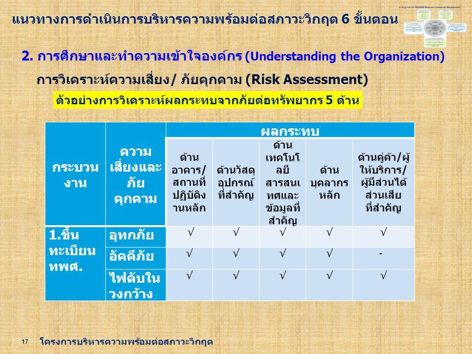 17 โครงการบริหารความพร้อมต่อสภาวะวิกฤต 2. การศึกษาและทำความเข้าใจองค์กร (Understanding the Organization) การวิเคราะห์ความเสี่ยง/ ภัยคุกคาม (Risk Asses